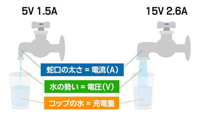 電流と電圧の違いを水道で例えた図