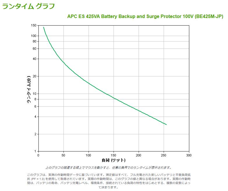 『APC ES 425 BE425M-JP E』の持続時間