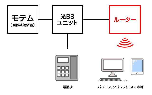 光BBユニットと無線LANルーターの接続図