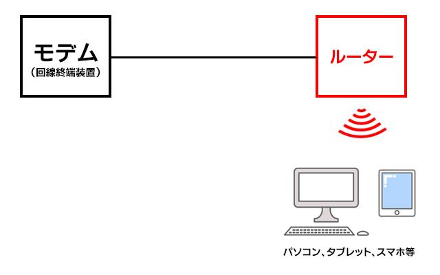 光BBユニットを使わない無線LANルーターの接続図